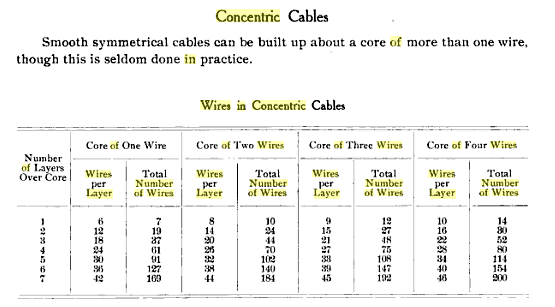 concentric wiring table engine wiring 101 concentric twisting wiring harness at bayanpartner.co